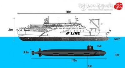 セウォル号潜水艦衝突説